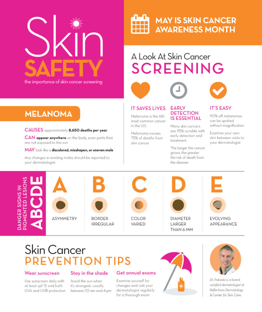 May Is Skin Cancer Awareness Month – Please Sun Safely ...